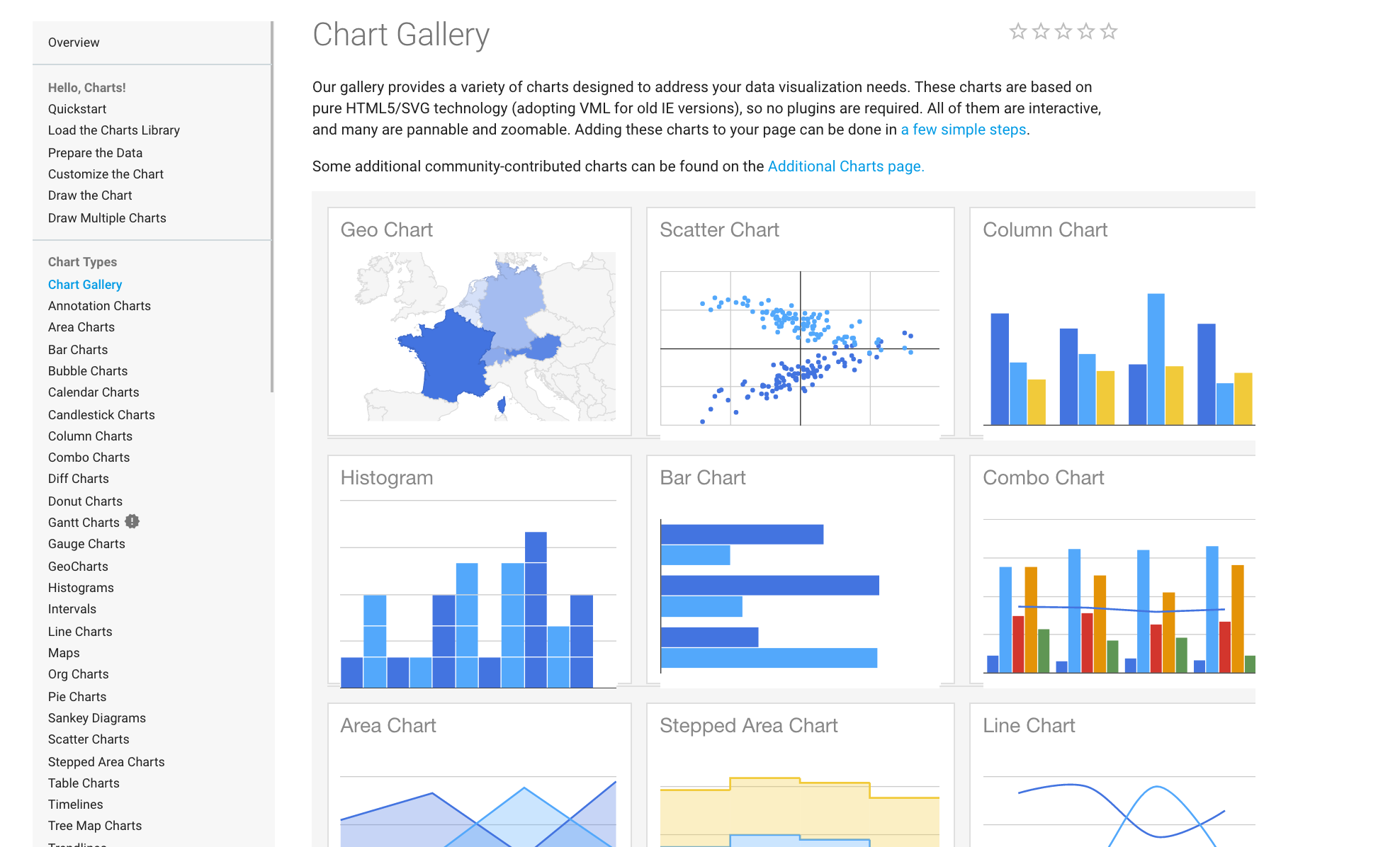 Codeactually google chart examples getting started geenschuldenfo Gallery