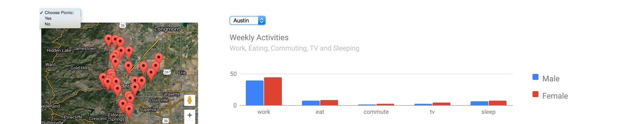 CodeActually: Chart API Examples